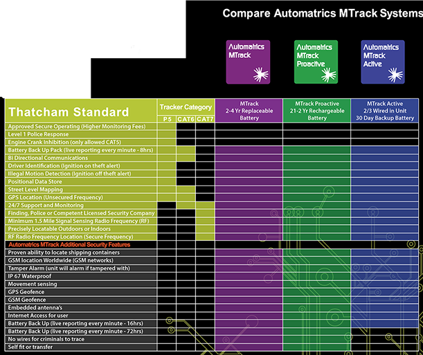Plant Security Compare Thatcham Tracker Standards and Features Matrix